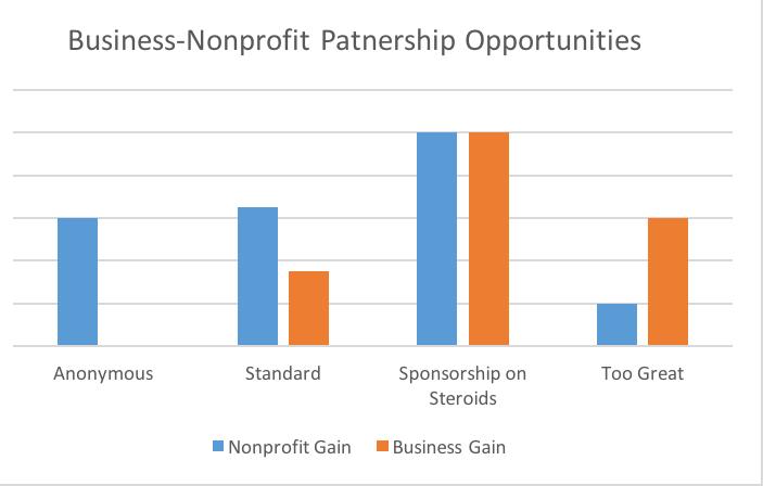 Sponsorship on Steroids: Generating Corporate Revenue
