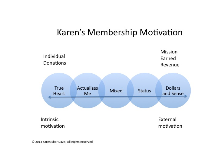 Membership Motivation