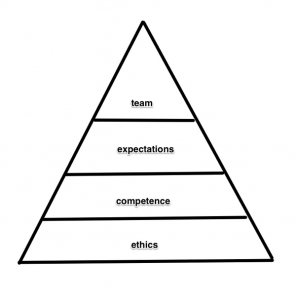 picture of Trust Pyramid