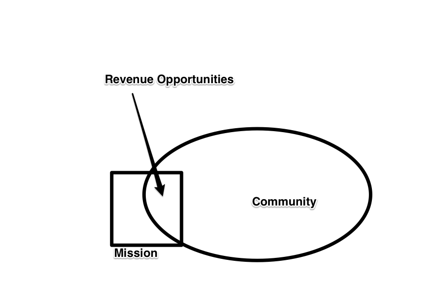The Key to Abundant Nonprofit Income: The Sweet Spot Where Mission & Community Meet