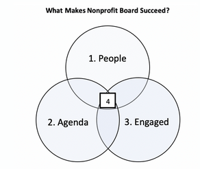 Evaluate Your Nonprofit Board to Keep Your Love Affair with Your Board Going