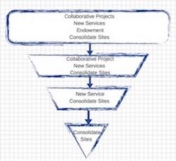 The Nonprofit Sustainability Funnel